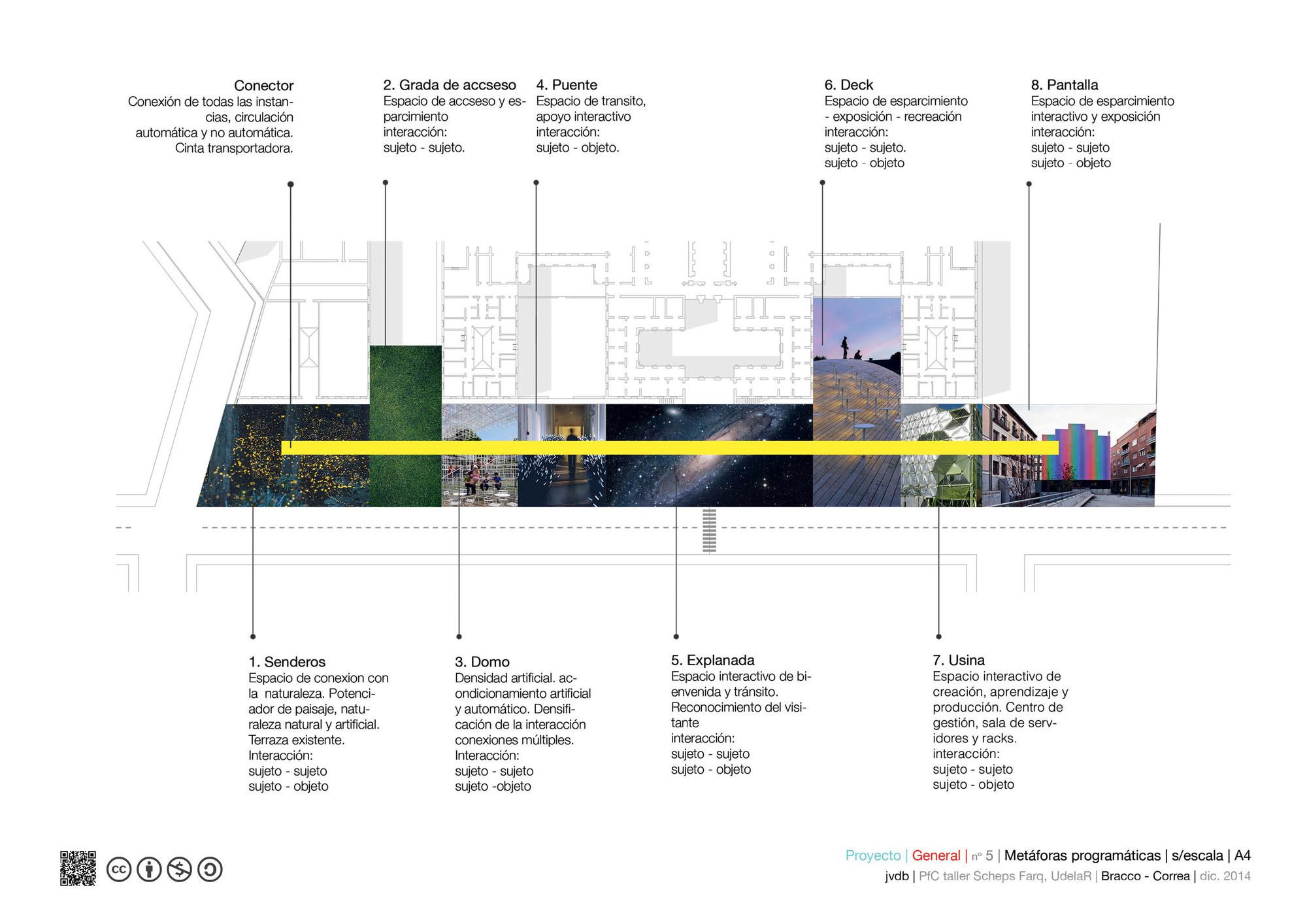 Metáforas programáticas. Image Cortesia de Marcos Bracco y Nacho Correa