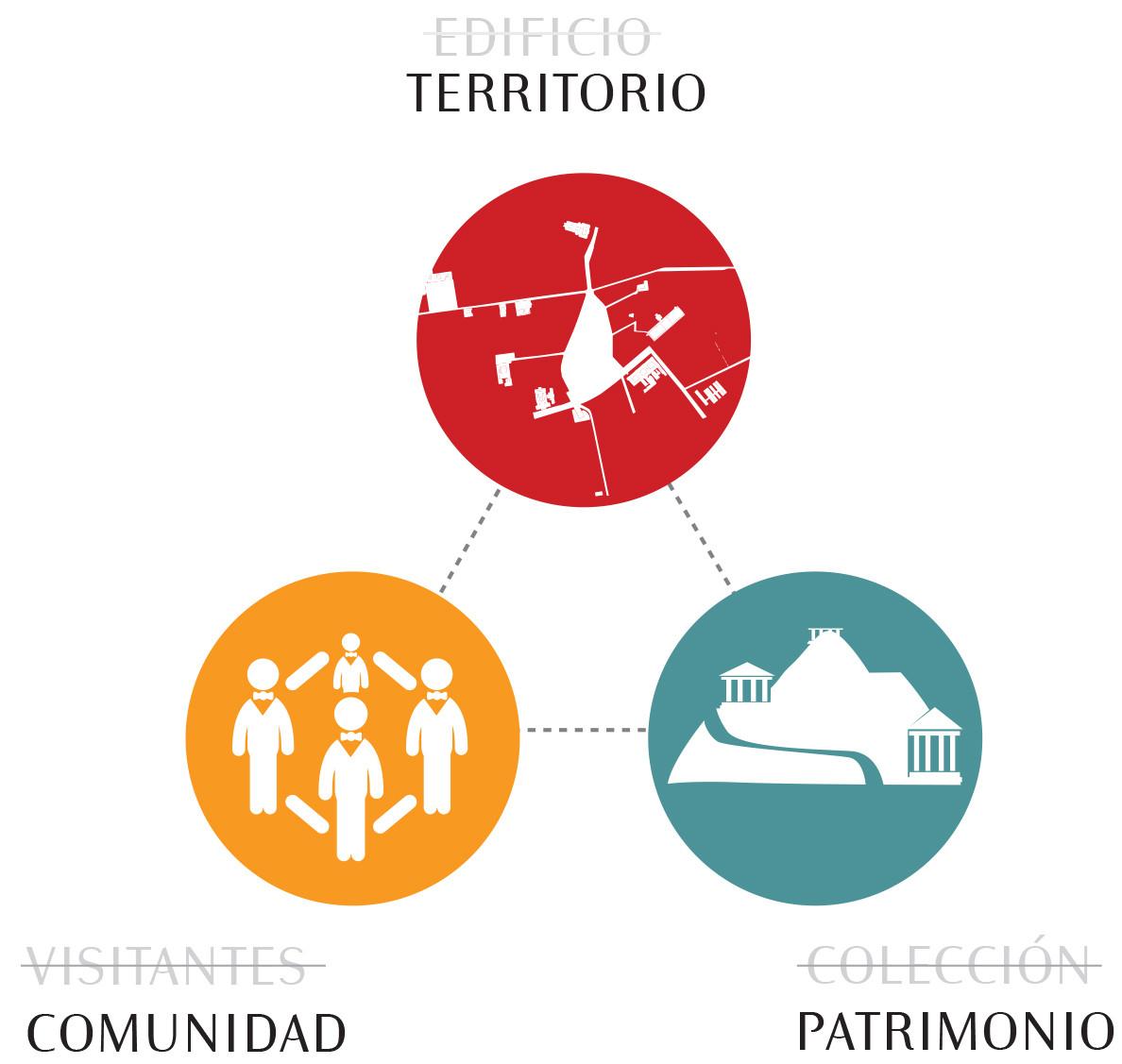 Ecomuseo: replanteamiento del concepto de museo. Image Cortesia de Fundación Cerros Isla + Macarena Gaete