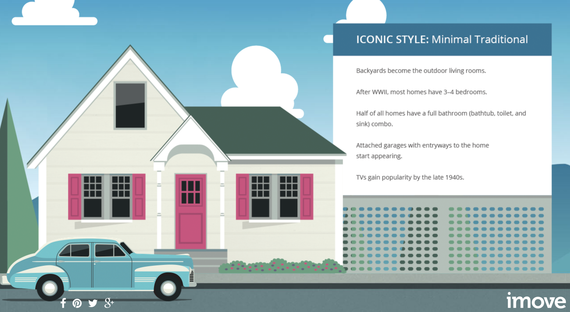"Travel Through 115 Years of U.S. Residential Architecture in this Interactive Infographic by iMove, Screenshot from ""115 Years of American Homes Scrolling Parallax Infographic"""