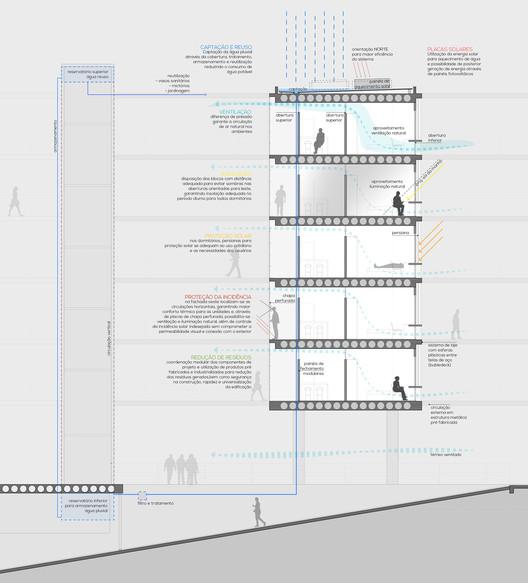 Esquema de sustentabilidade. Image Cortesia de Albuquerque + Schatzmann arquitetos, Diego Tamanini, Felipe Finger