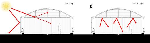 Esquemas Día / Noche