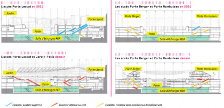 """Fuente imagen: """"Les Halles, el nuevo corazón de París"""", Ayuntamiento de París."""