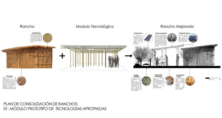 Módulo Prototipo de Tecnologías Apropiadas