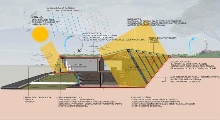 Bioclimático: corte/sección verano. Image Cortesía de Guarello Arquitectos