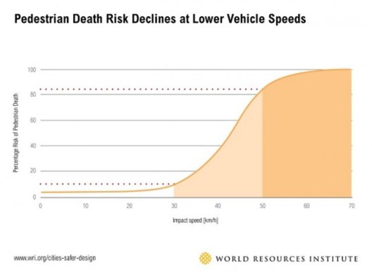 Cortesía de WRI Ross Center for Sustainable Cities