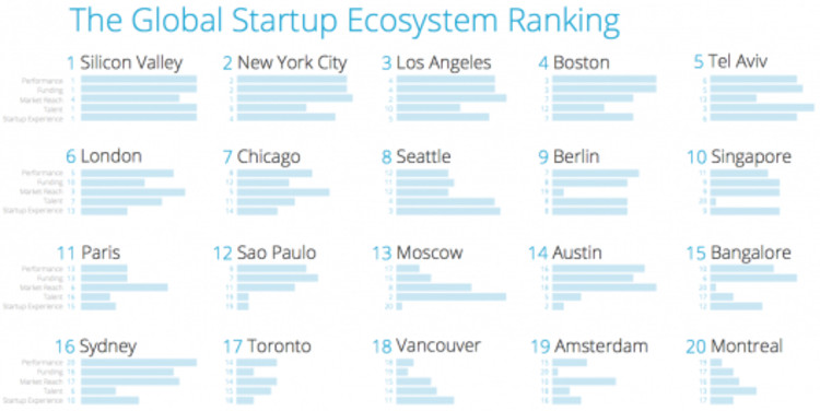 "Top 20. Fuente: Informe ""The Global Startup Ecosystem Ranking 2015″."