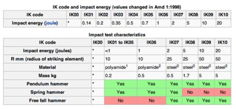 Impacto Energético