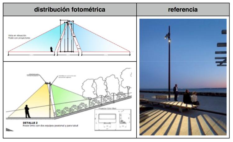 Distribución Fotométrica