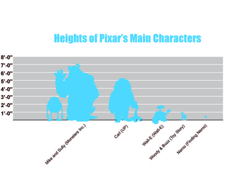 Los personajes de Pixar muestran una amplia variedad de tamaños, formas y capacidades, representando cómo los individuos son únicos en su interacción con su entorno. Imagen cortesía de Anastasia Sekalias y Kathryn H. Anthony
