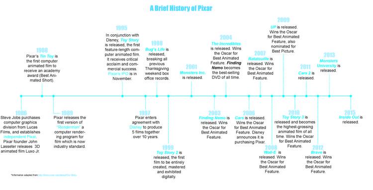 Cronología de la historia de Pixar. Haga clic en la imagen para ampliar. Imagen cortesía de Anastasia Sekalias y Kathryn H. Anthony