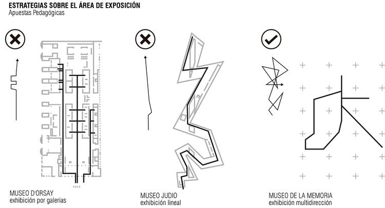 Esquema: estrategias sobre el área de exposición. Image Cortesía de Equipo Segundo Lugar
