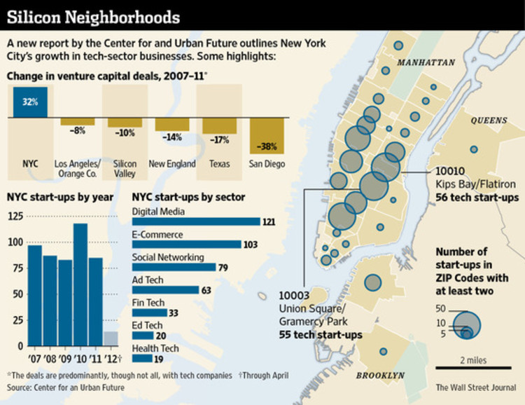 "The Wall Street Journal's Graphic presenting the Data in ""New Tech City,"" a report by the Center for an Urban Future."