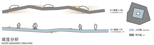 Slope diagram