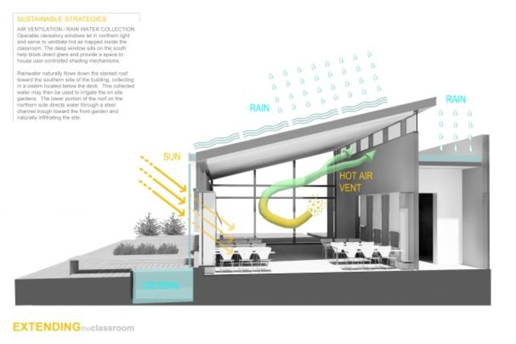 Classroom Design Challenge ~ Finalists announced for the open architecture challenge