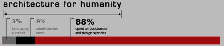 gráfico de AFM