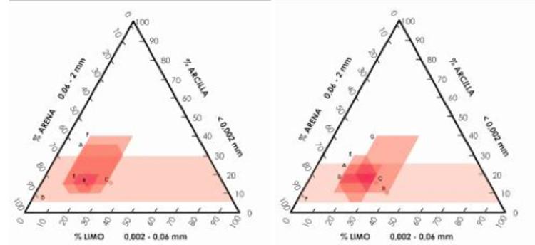 Fig.1 - Gráfico recopilatorio de dosificaciones recomendadas para adobe y tapial respectivamente. (Créditos: Macarena Gaete, 2009)