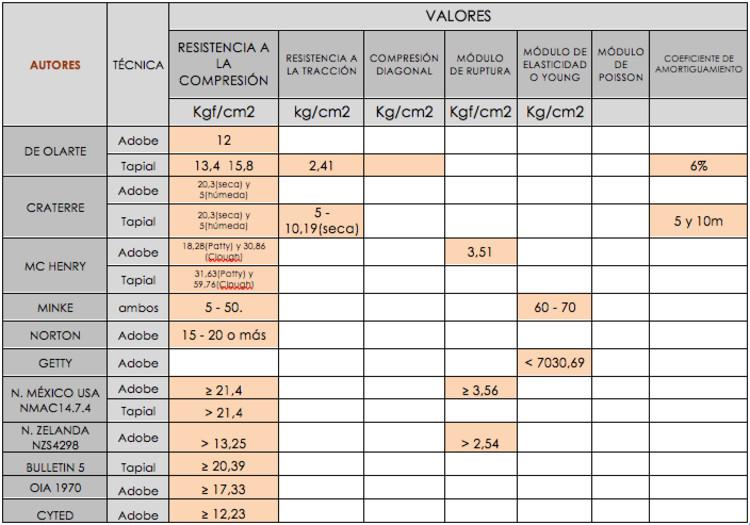 Fig.2 - Gráfico recopilatorio de valores estructurales. (Créditos: Macarena Gaete, 2009)