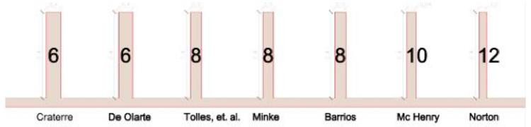 Fig.4 – Recopilación de esbelteces. (Créditos: Macarena Gaete, 2009)