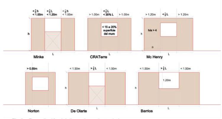 Fig.5 – Recopilación del dimensionamiento de los vanos. (Créditos: Macarena Gaete, 2009)