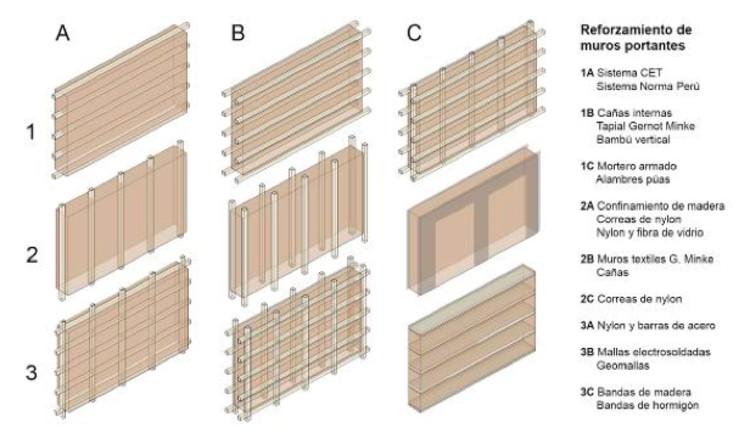6.2 Estructuración del muro y los componentes de la edificación.