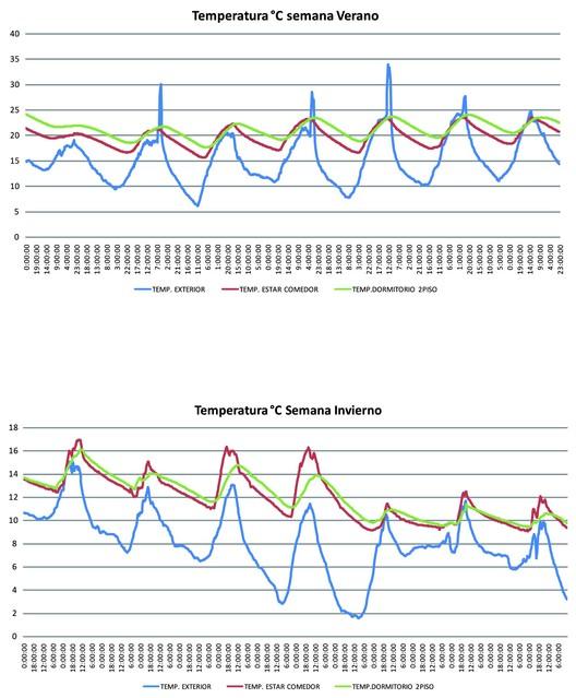 Análisis de Temperaturas / Verano - Invierno
