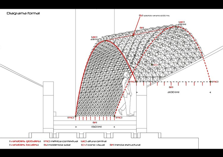 Diagrama Frontal