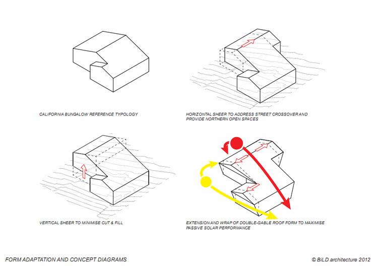 Diagramas de la forma