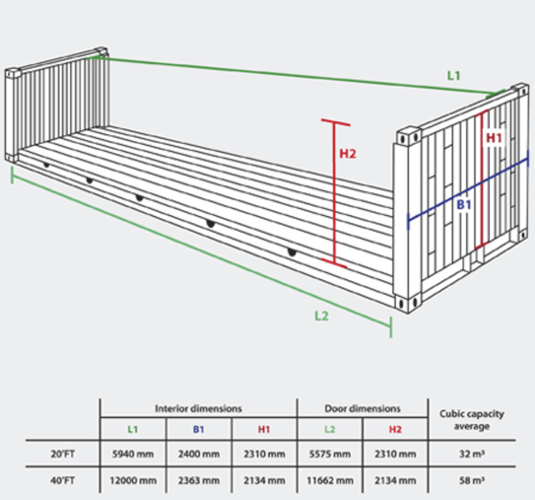 Tipo Flat Rack / Vía Container Packing