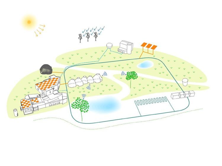 Sustentabilidad © Cloud 9