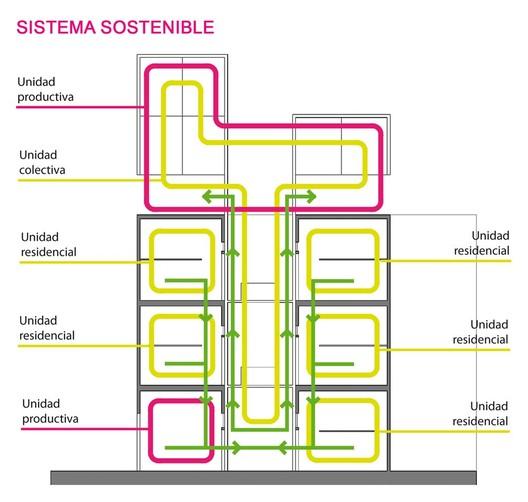 Corte sistema sostenible