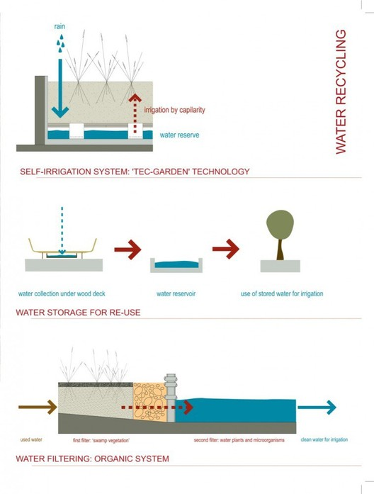 proceso reciclaje agua