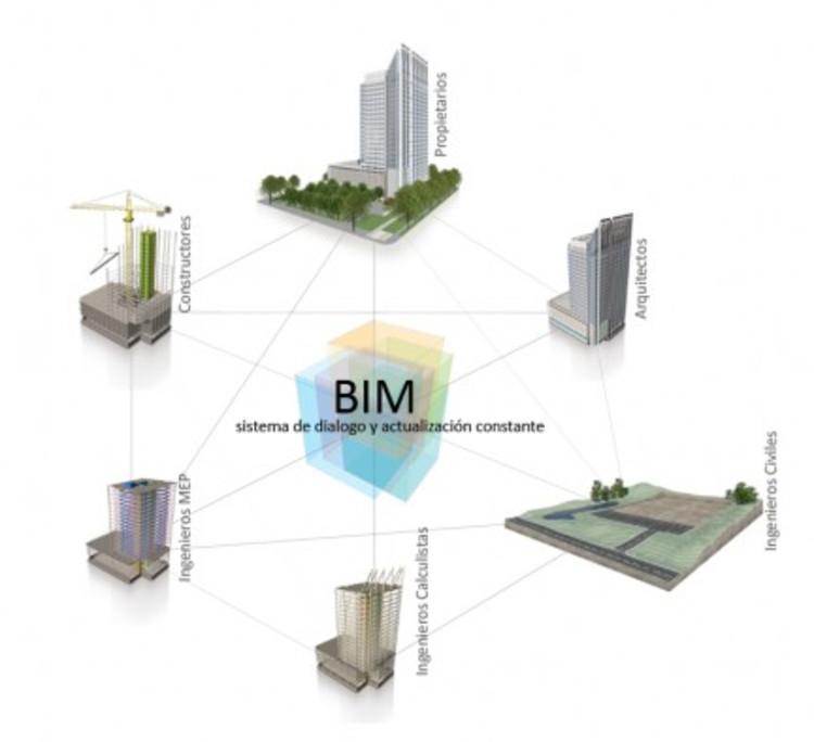 concepto BIM