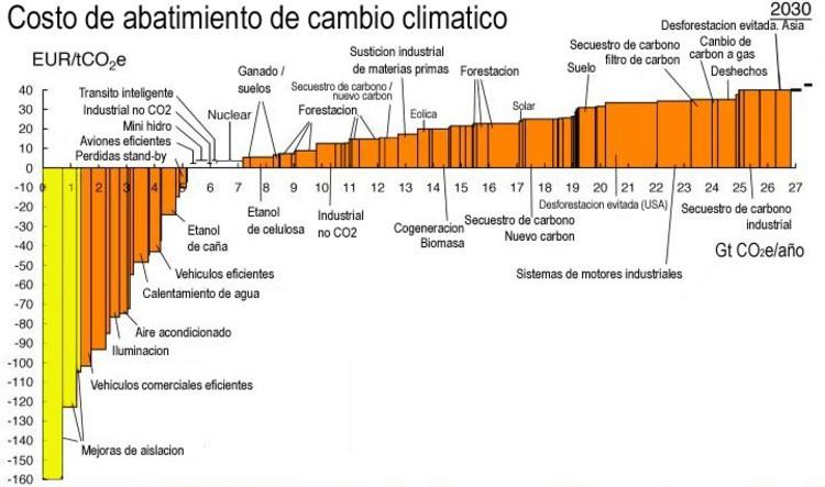 Costo de mitigación de cambio climático. En el eje horizontal se muestra la cantidad estimada de emisiones evitadas al año 2030 en Gigatoneladas de carbono equivalente, y en el eje vertical el costo en euros por tonelada de carbono equivalente mitigada. Vattenfall, 2007 (traducida por Central Energía).