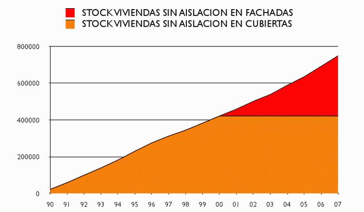 Gráfico stock de viviendas sin aislación