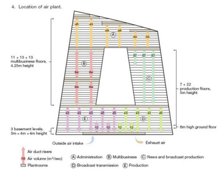 Diagramas de climatización en edificio de la CCTV