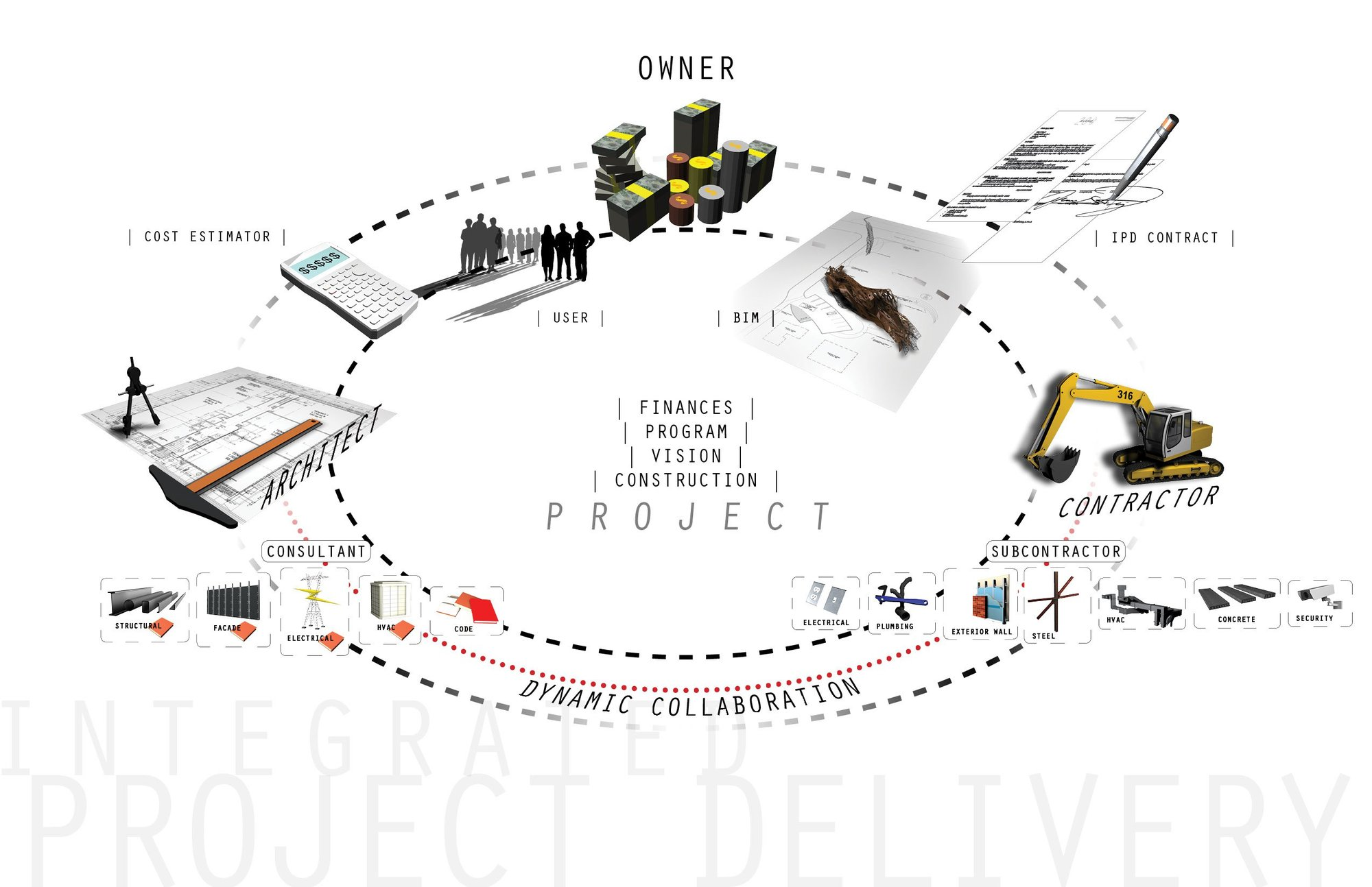 Integrated Project Delivery Methodology   ArchDaily