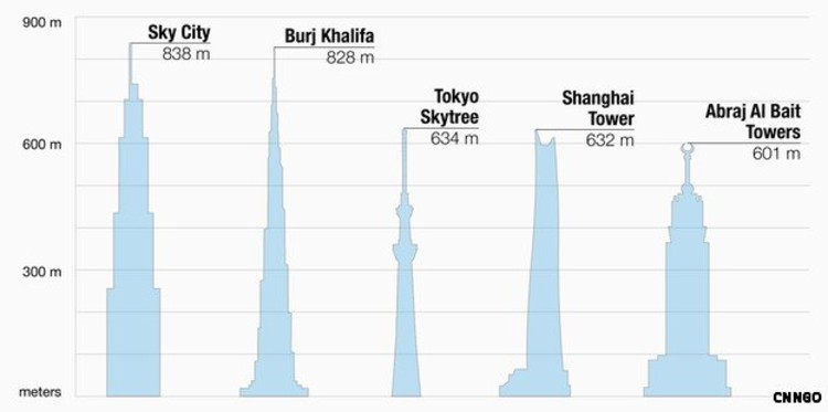 Reach for the sky: the world's tallest buildings, once the 838-meter Sky City is completed, projected for January 2013. Image via CNN.