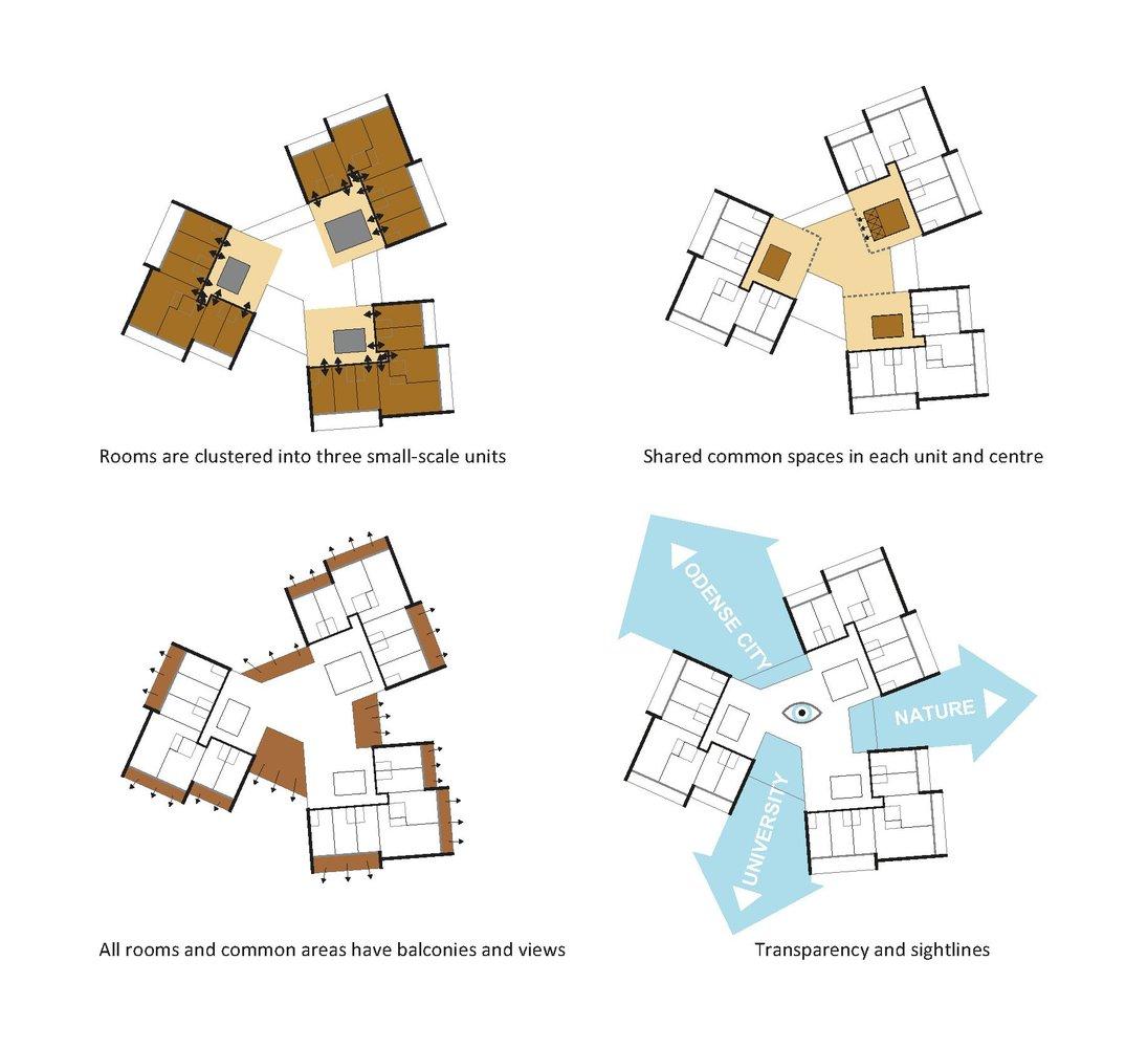 Gallery of University of Southern Denmark Student Housing Winning ...