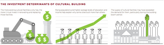 Supply for cultural centers has outpaced demand.