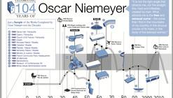 Infographic: Oscar Niemeyer's timeline