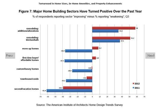 AIA Home Design Trends Survey; via AIA