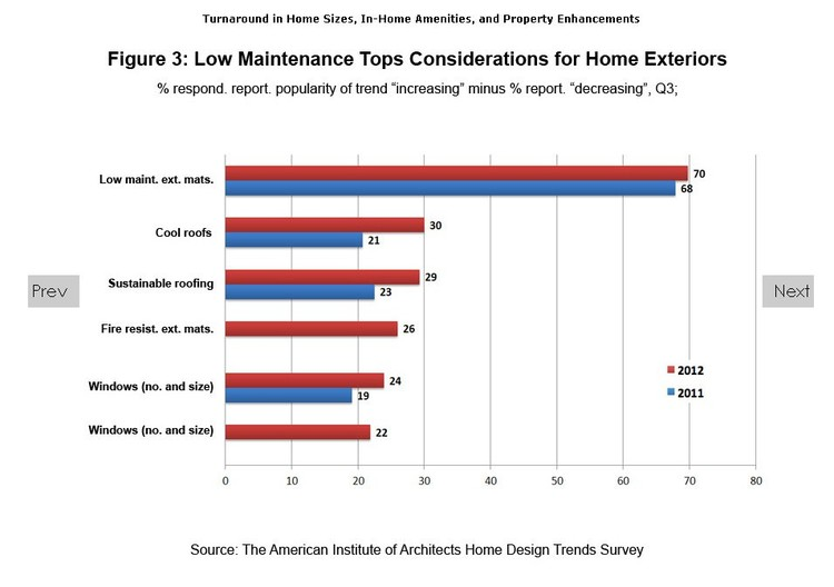 AIA Home Design Trends Survey; via AIA
