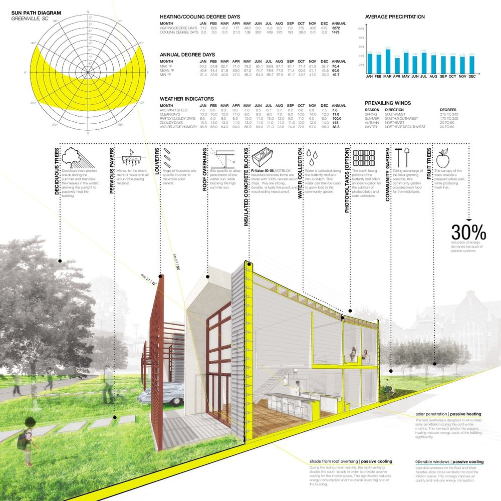 Gallery Of Winners Of Habitat For Humanitys Sustainable Home Sustainable Home Design