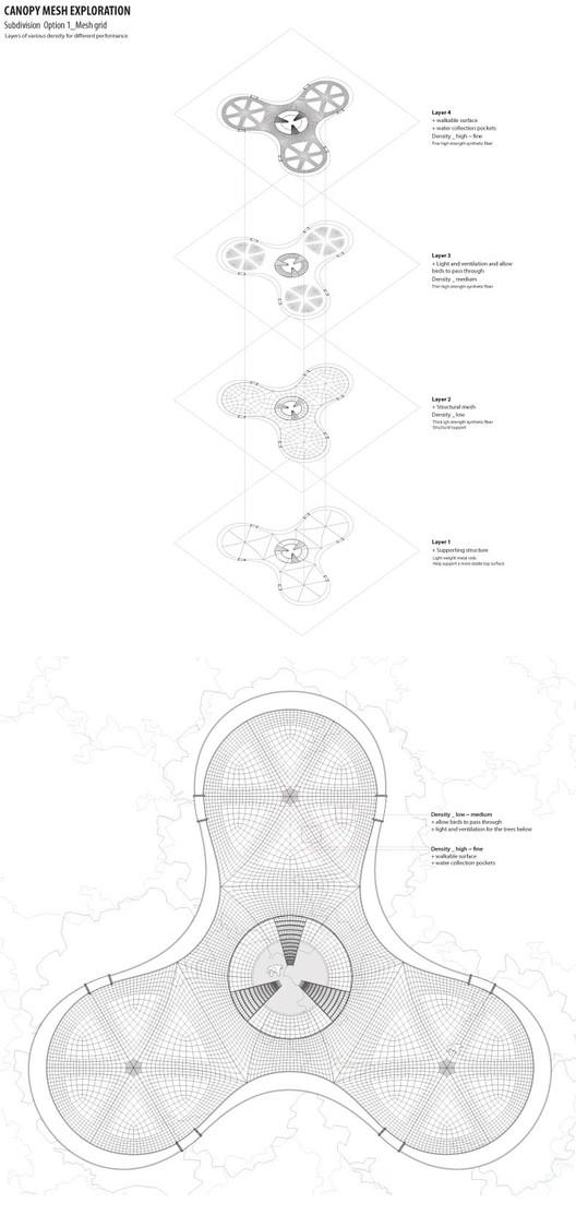 Canopy Mesh Exploration documentation, option 1 © Yi Yvonne Weng