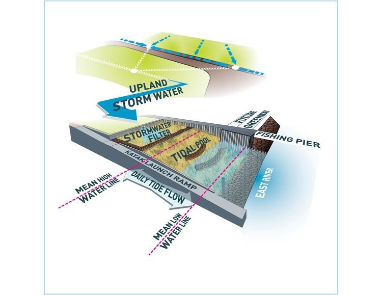 Axonometric Diagram; © New York City Economic Development Corporation