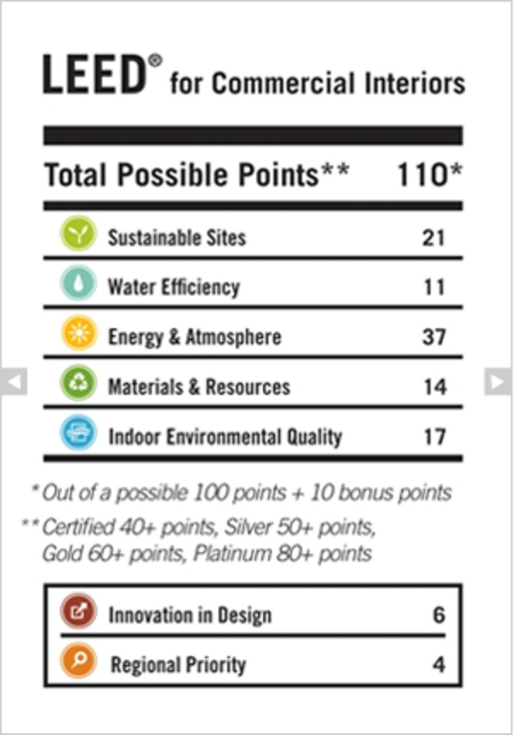 Where is leed leading us and should we follow archdaily for Leed for homes rating system