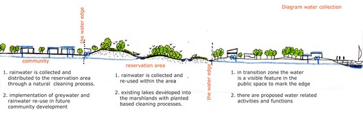 water collection diagram