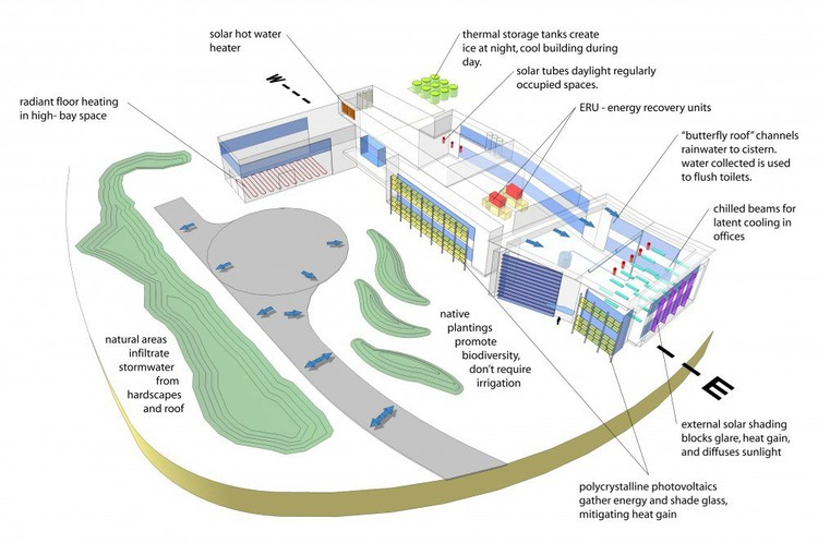 Energy Use Diagram - Advanced Energy Center, Stony Brook University - Courtesy of Flad Architects