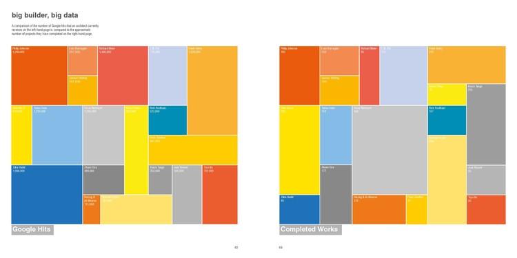 """""""Gran constructor, big data"""" - Una comparación del número de Google hits que un arquitecto recibe actualmente en la página de la izquierda se compara con el número aproximado de proyectos que han completado en la página de la derecha. Imagen © Frank Jacobus. Cortesía de Laurence King Publishing"""