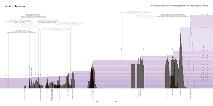"""""""Carrera hacia el cielo"""" - Seguimiento de la evolución de la altura del edificio desde mediados del siglo XIX. Imagen © Frank Jacobus. Cortesía de Laurence King Publishing"""